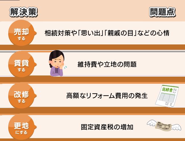 4つの問題点